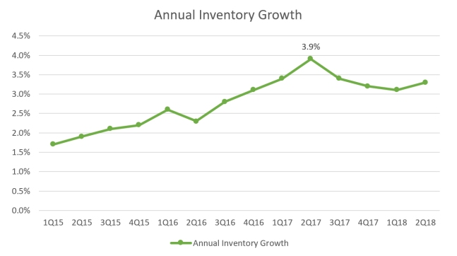 Annual Inventory Growth